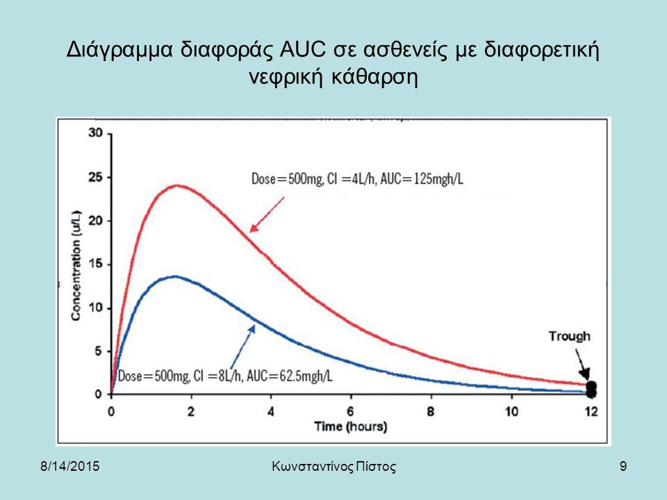 9 Διάγραμμα διαφοράς AUC σε ασθενείς με διαφορετική νεφρική κάθαρση 8/14/2015Κωνσταντίνος Πίστος