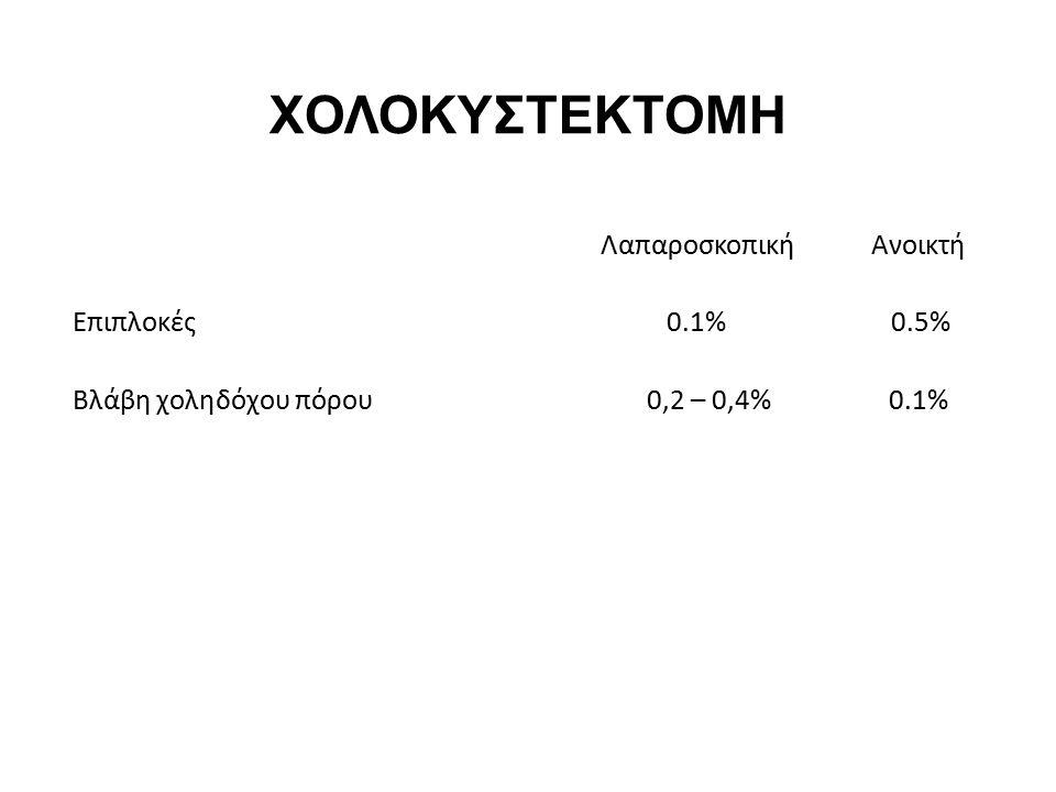 ΧΟΛΟΚΥΣΤΕΚΤΟΜΗ Λαπαροσκοπική Ανοικτή Επιπλοκές 0.1% 0.5% Βλάβη χοληδόχου πόρου 0,2 – 0,4% 0.1%