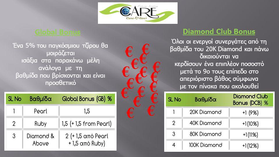 Global Bonus Ένα 5% του παγκόσμιου τζίρου θα μοιράζεται ισάξια στα παρακάνω μέλη ανάλογα με τη βαθμίδα που βρίσκονται και είναι προσθετικό Diamond Clu