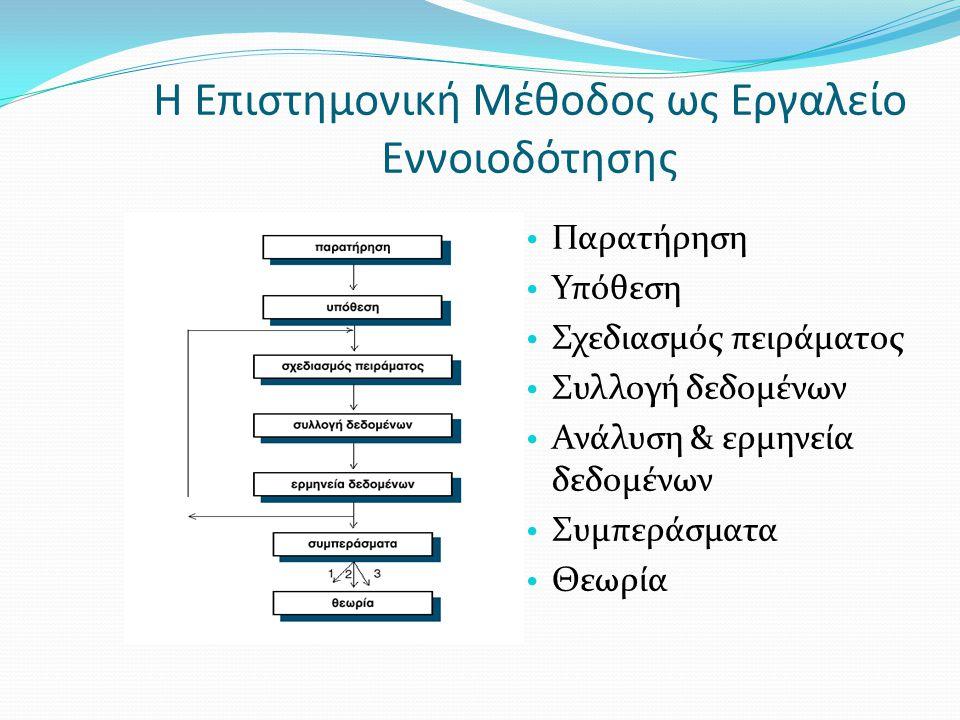 Η Επιστημονική Μέθοδος ως Εργαλείο Εννοιοδότησης Παρατήρηση Υπόθεση Σχεδιασμός πειράματος Συλλογή δεδομένων Ανάλυση & ερμηνεία δεδομένων Συμπεράσματα