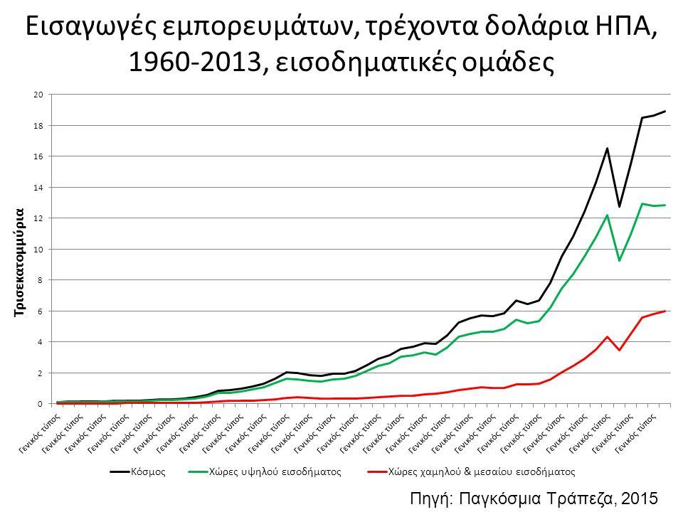Εισαγωγές εμπορευμάτων, τρέχοντα δολάρια ΗΠΑ, 1960-2013, εισοδηματικές ομάδες Πηγή: Παγκόσμια Τράπεζα, 2015