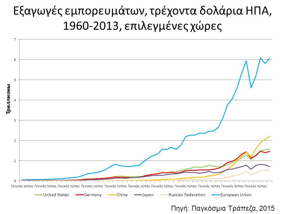 Εξαγωγές εμπορευμάτων, τρέχοντα δολάρια ΗΠΑ, 1960-2013, επιλεγμένες χώρες Πηγή: Παγκόσμια Τράπεζα, 2015