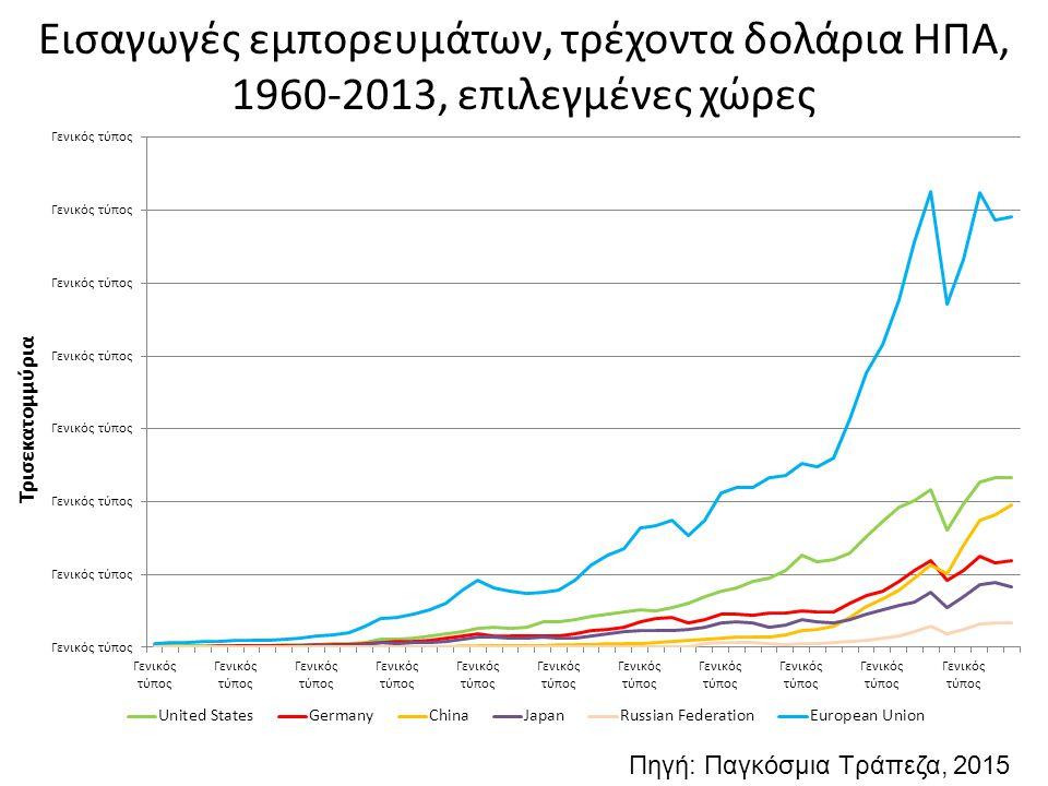 Εισαγωγές εμπορευμάτων, τρέχοντα δολάρια ΗΠΑ, 1960-2013, επιλεγμένες χώρες Πηγή: Παγκόσμια Τράπεζα, 2015