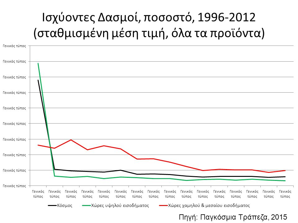 Ισχύοντες Δασμοί, ποσοστό, 1996-2012 (σταθμισμένη μέση τιμή, όλα τα προϊόντα) Πηγή: Παγκόσμια Τράπεζα, 2015