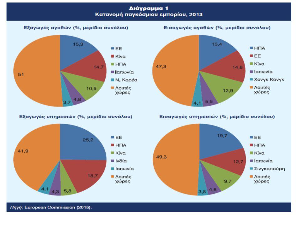 Κίνα Τα επίσημα αποθέματα ξένου συναλλάγματος της Κίνας είχαν ανέλθει στα 258,6 δις $ το Σεπτέμβριο του 2002 (3,3 τρις $ το 2012) Η ετήσια αύξηση του ΑΕΠ της Κίνας βρίσκεται στο εύρος 7% με 13% 75