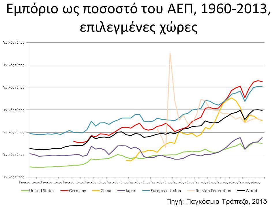 Εμπόριο ως ποσοστό του ΑΕΠ, 1960-2013, επιλεγμένες χώρες Πηγή: Παγκόσμια Τράπεζα, 2015