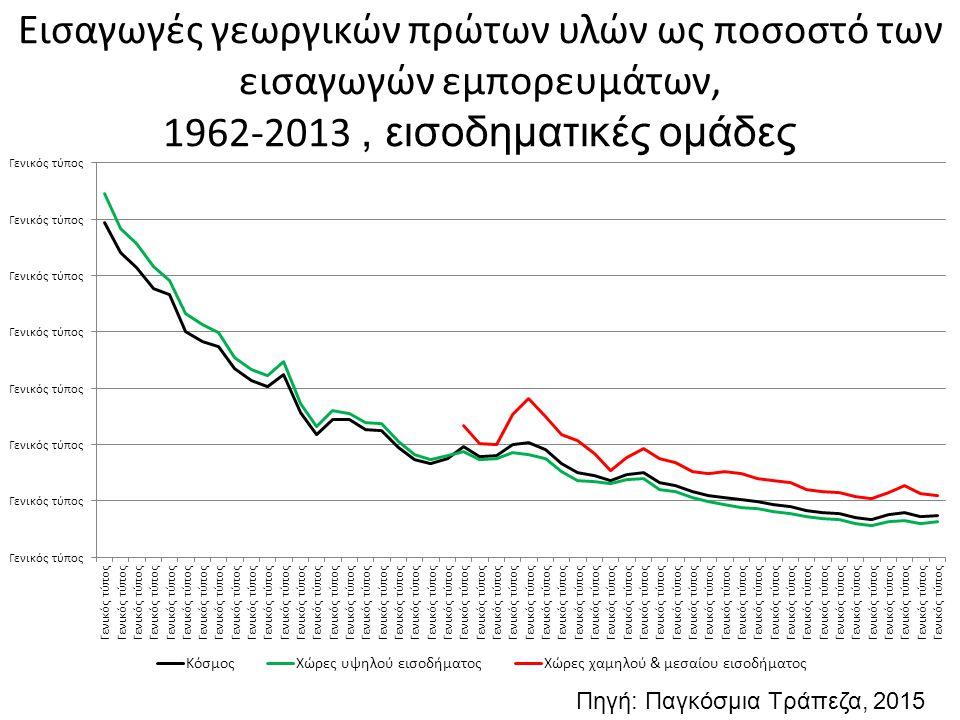 Εισαγωγές γεωργικών πρώτων υλών ως ποσοστό των εισαγωγών εμπορευμάτων, 1962-2013, εισοδηματικές ομάδες Πηγή: Παγκόσμια Τράπεζα, 2015