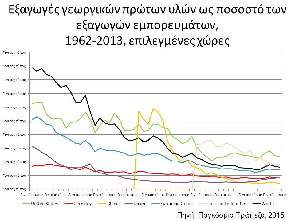 Εξαγωγές γεωργικών πρώτων υλών ως ποσοστό των εξαγωγών εμπορευμάτων, 1962-2013, επιλεγμένες χώρες Πηγή: Παγκόσμια Τράπεζα, 2015