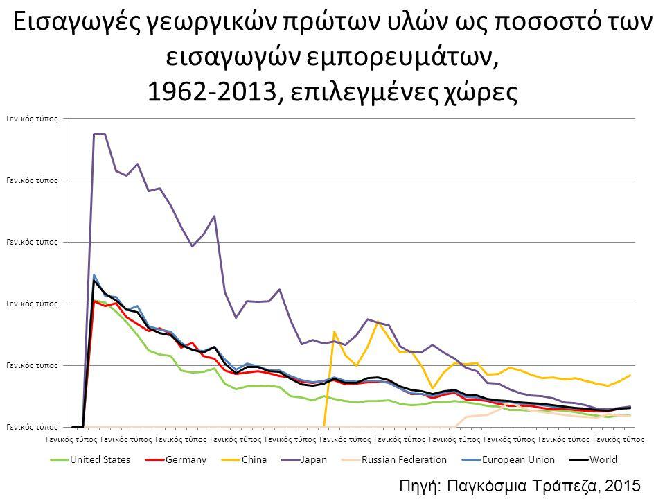 Ανατολική Ευρώπη και GATT/ΠΟΕ 60