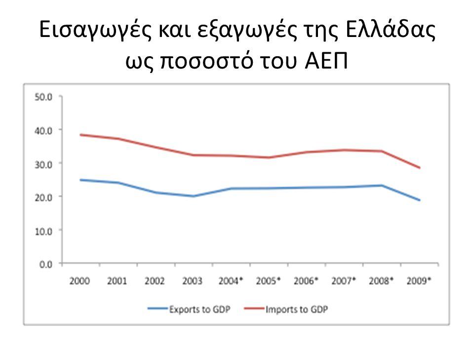Εισαγωγές και εξαγωγές της Ελλάδας ως ποσοστό του ΑΕΠ