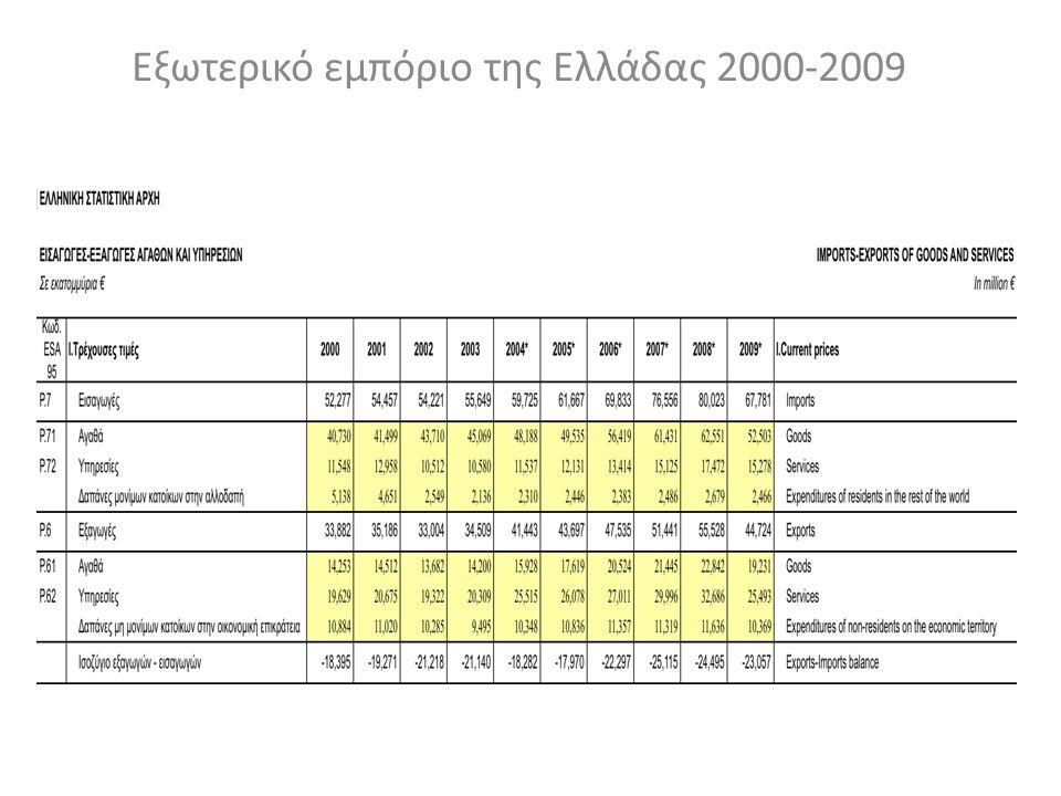 Εξωτερικό εμπόριο της Ελλάδας 2000-2009