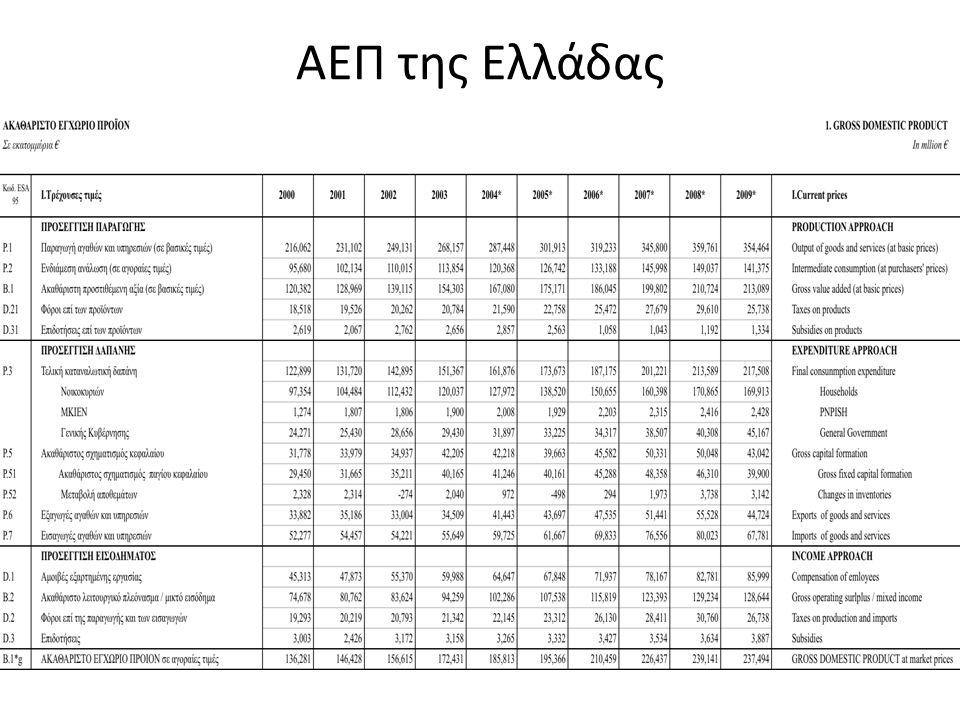 ΑΕΠ της Ελλάδας