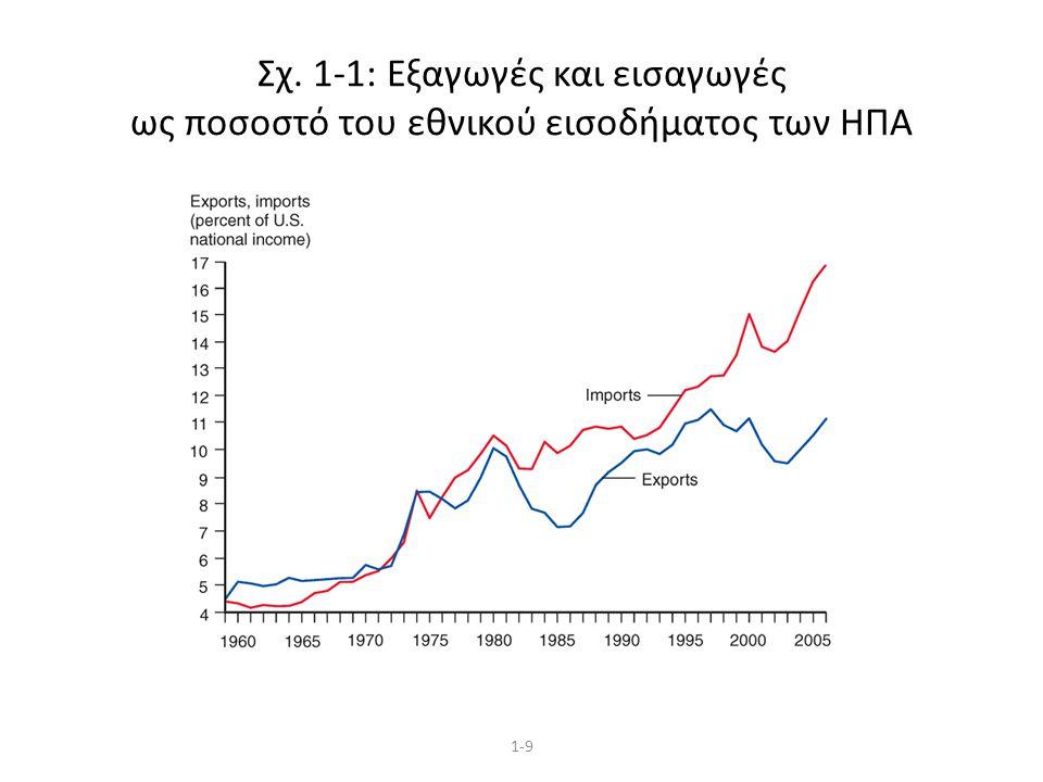 1-9 Σχ. 1-1: Εξαγωγές και εισαγωγές ως ποσοστό του εθνικού εισοδήματος των HΠA
