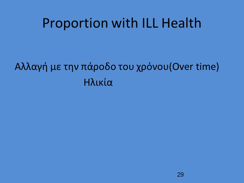 Proportion with ILL Health Αλλαγή με την πάροδο του χρόνου(Over time) Ηλικία 29
