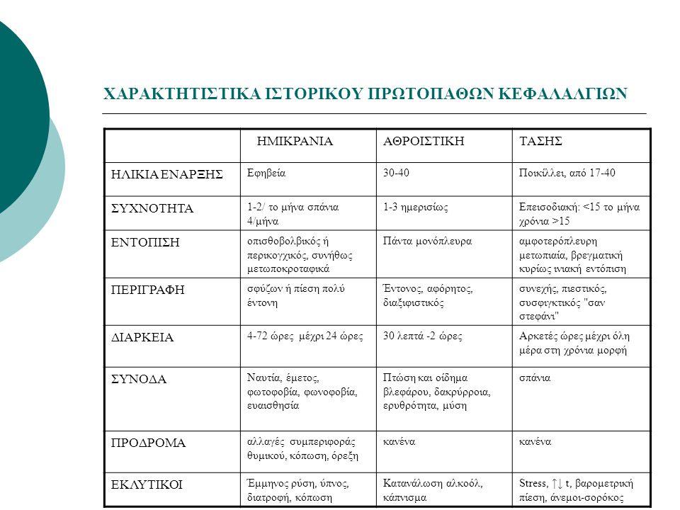 ΘΕΡΑΠΕΙΑ  Η θεραπεία προφύλαξης της ημικρανίας χορηγείται σε ασθενείς με συχνές και μέτριες έως βαρειές κρίσεις και συμπεριλαμβάνει τα ακόλουθα φάρμακα:  αναστολείς των β-αδρενεργικών υποδοχέων  αναστολείς διαύλων ιόντων ασβεστίου  ανταγωνιστές σεροτονίνης  αντικαταθλιπτικά.