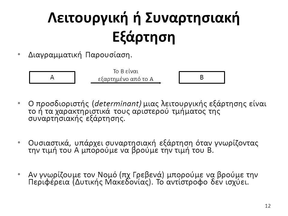 Λειτουργική ή Συναρτησιακή Εξάρτηση Διαγραμματική Παρουσίαση. Ο προσδιοριστής (determinant) μιας λειτουργικής εξάρτησης είναι το ή τα χαρακτηριστικά τ