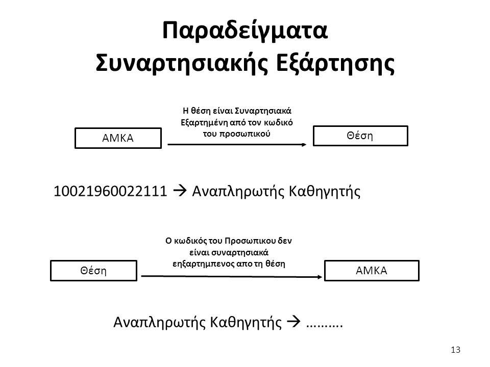 Παραδείγματα Συναρτησιακής Εξάρτησης 13 ΑΜΚΑ Θέση Η θέση είναι Συναρτησιακά Εξαρτημένη από τον κωδικό του προσωπικού 10021960022111  Αναπληρωτής Καθη