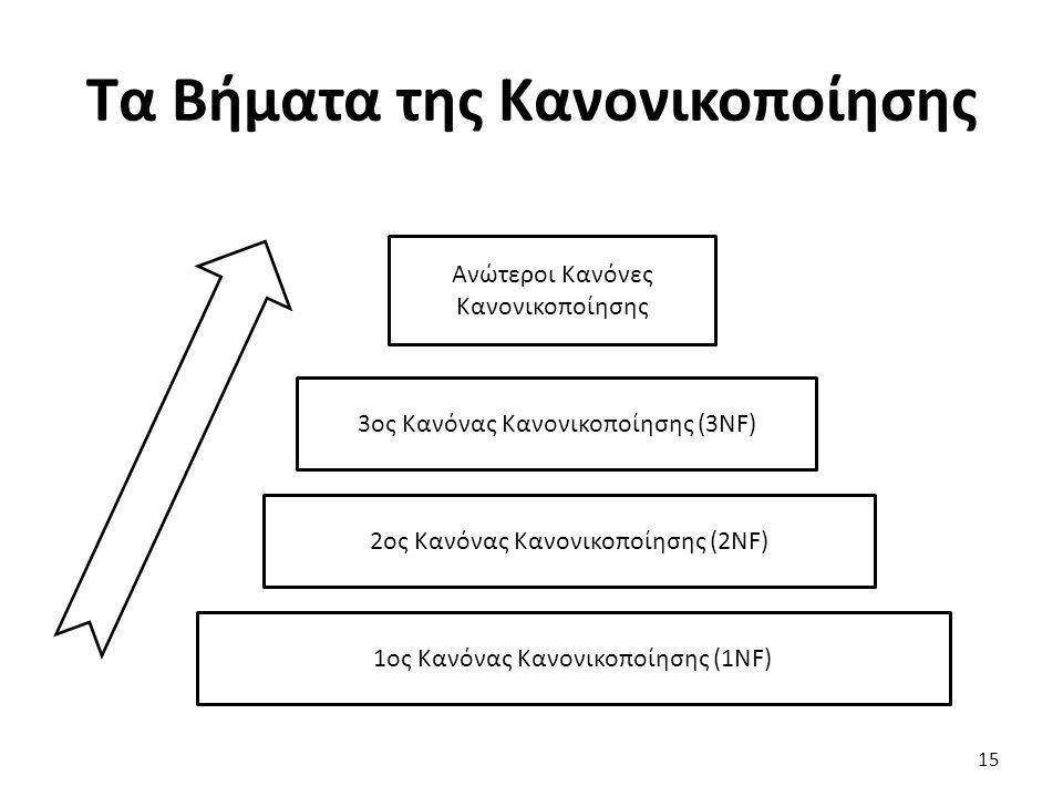 Τα Βήματα της Κανονικοποίησης 15 1ος Κανόνας Κανονικοποίησης (1NF) 2ος Κανόνας Κανονικοποίησης (2NF) 3ος Κανόνας Κανονικοποίησης (3NF) Ανώτεροι Κανόνε