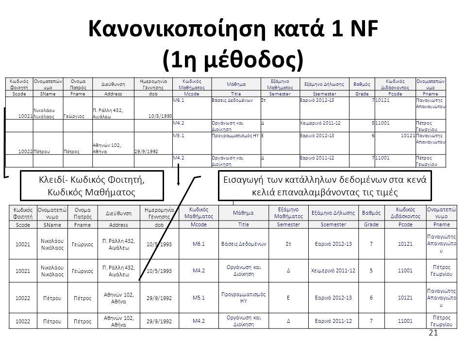Κανονικοποίηση κατά 1 ΝF (1η μέθοδος) 21 Κωδικός Φοιτητή Ονοματεπών υμο Ονομα Πατρός Διεύθυνση Ημερομηνία Γέννησης Κωδικός Μαθήματος Μάθημα Εξάμηνο Μα