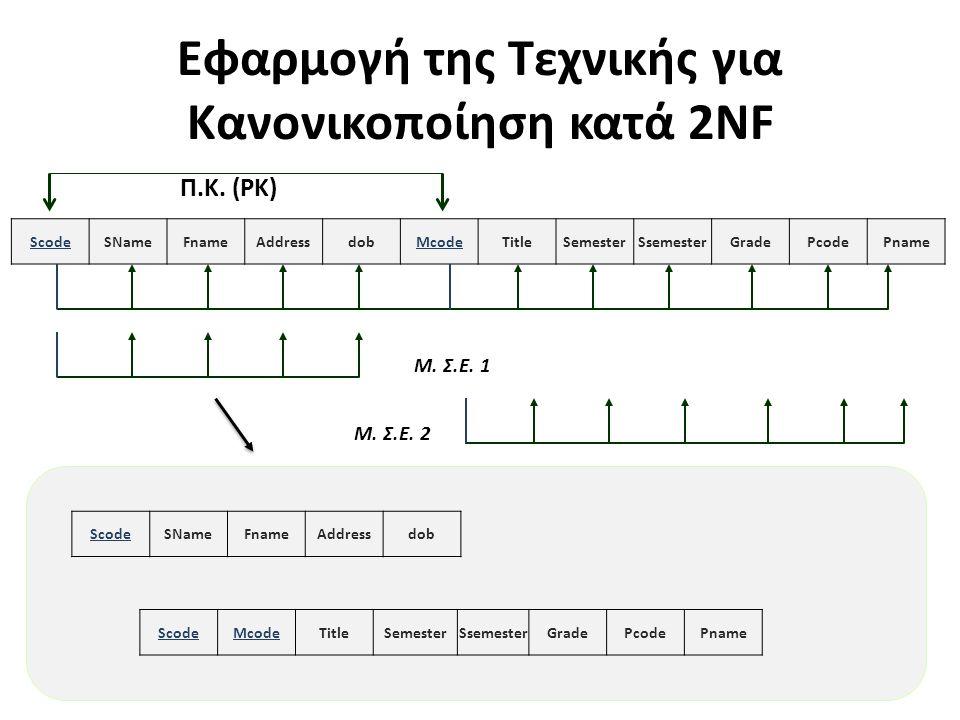 Εφαρμογή της Τεχνικής για Κανονικοποίηση κατά 2NF 26 ScodeSNameFnameAddressdobMcodeTitleSemesterSsemesterGradePcodePname Π.Κ. (PK) Μ. Σ.Ε. 1 ScodeSNam
