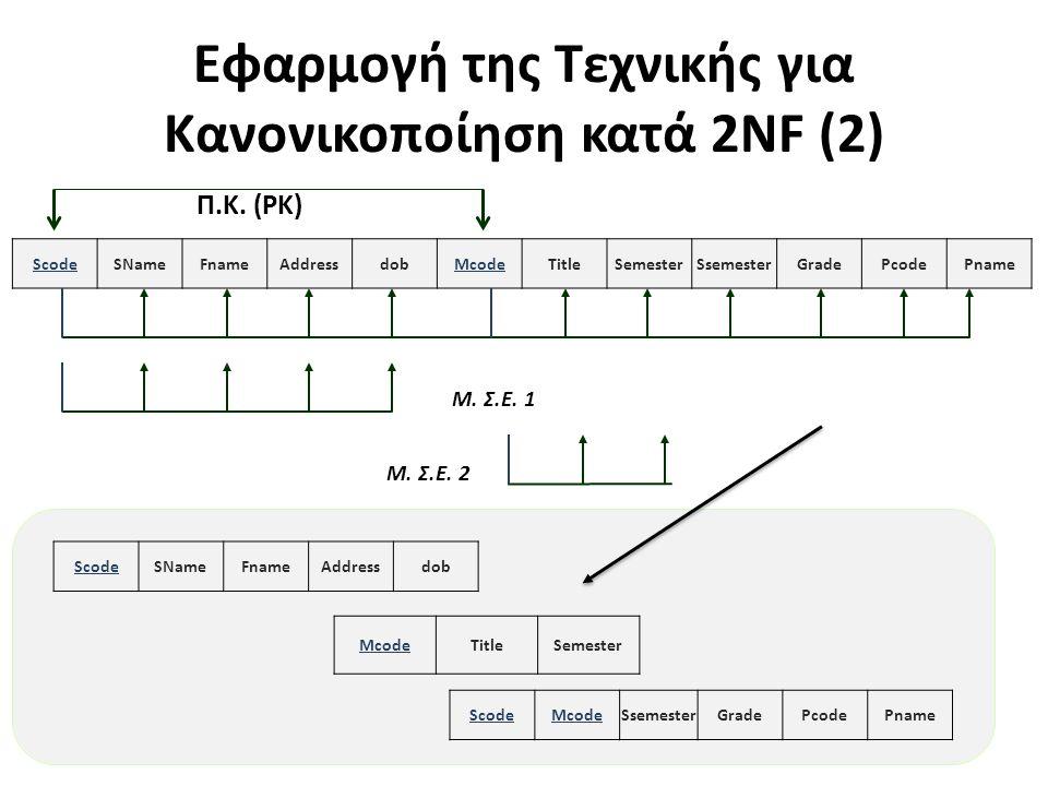 Εφαρμογή της Τεχνικής για Κανονικοποίηση κατά 2NF (2) 27 ScodeSNameFnameAddressdobMcodeTitleSemesterSsemesterGradePcodePname Π.Κ. (PK) Μ. Σ.Ε. 1 Scode