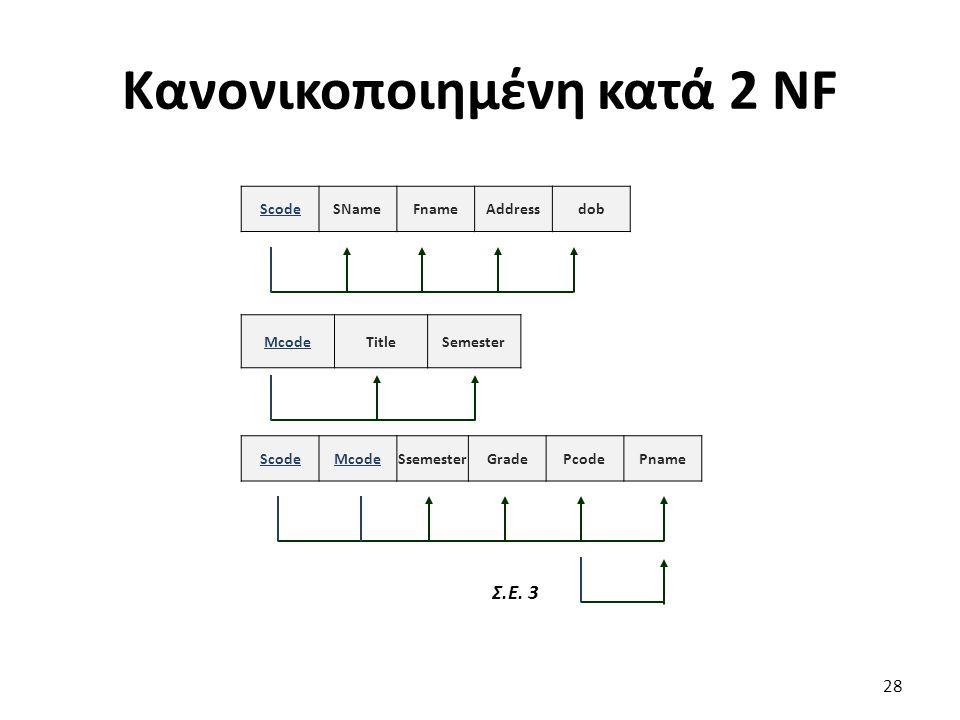 Κανονικοποιημένη κατά 2 NF 28 ScodeSNameFnameAddressdob McodeTitleSemester ScodeMcodeSsemesterGradePcodePname Σ.Ε. 3