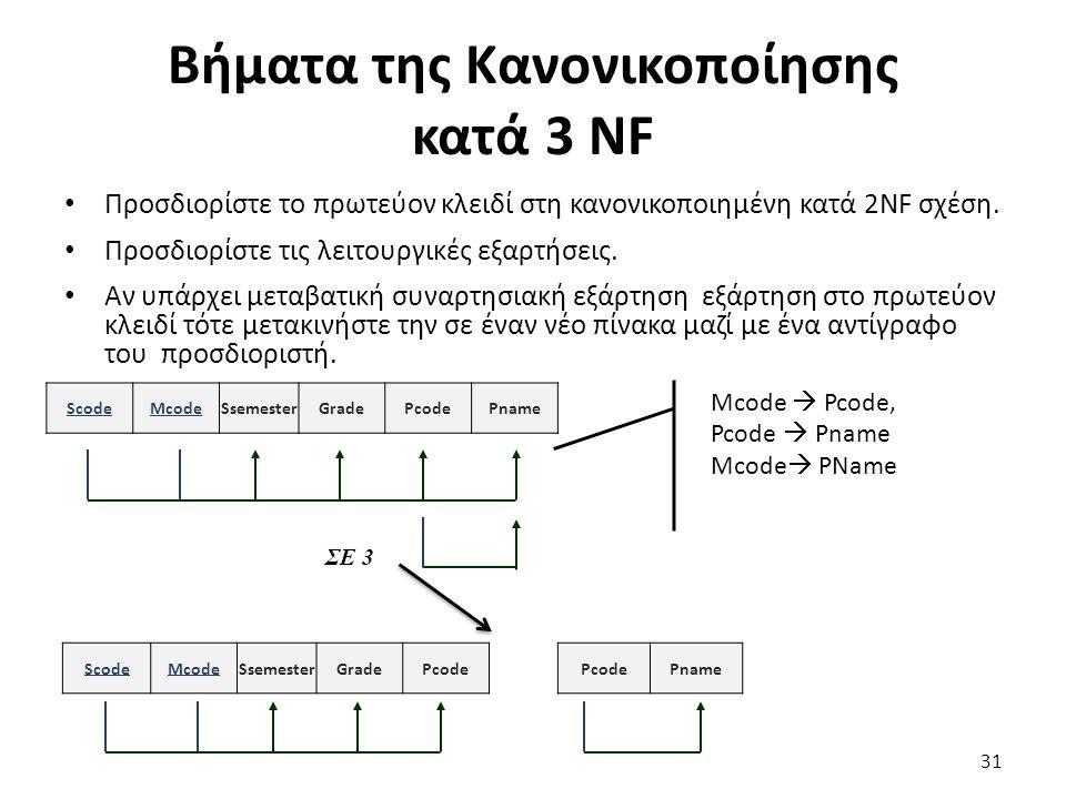 Βήματα της Κανονικοποίησης κατά 3 NF Προσδιορίστε το πρωτεύον κλειδί στη κανονικοποιημένη κατά 2NF σχέση. Προσδιορίστε τις λειτουργικές εξαρτήσεις. Αν