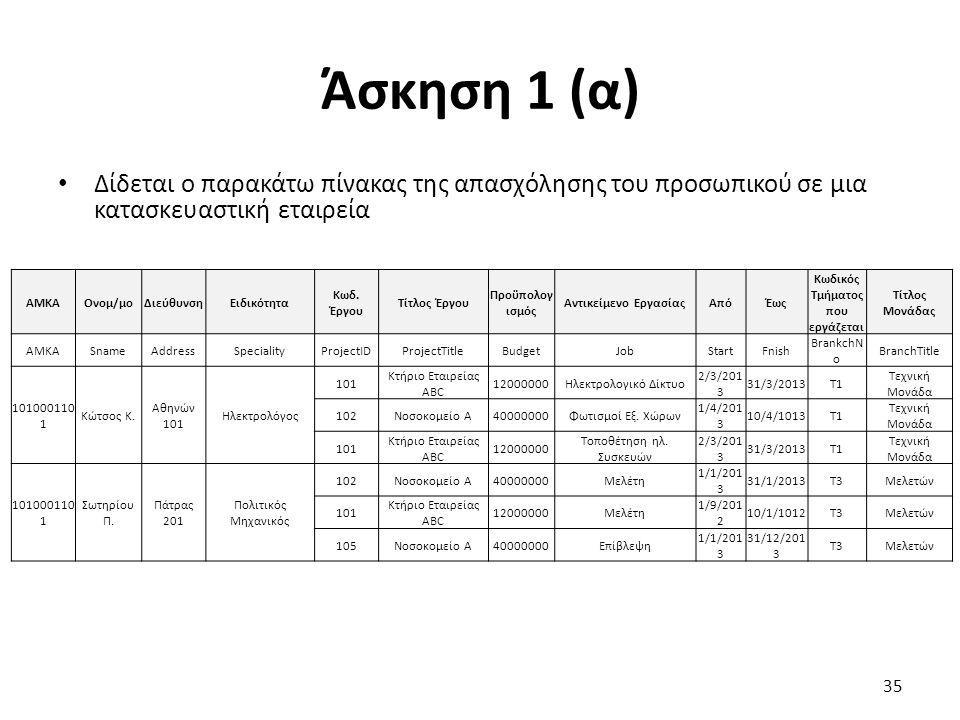 Άσκηση 1 (α) Δίδεται ο παρακάτω πίνακας της απασχόλησης του προσωπικού σε μια κατασκευαστική εταιρεία 35 AMKAΟνομ/μοΔιεύθυνσηΕιδικότητα Κωδ. Έργου Τίτ