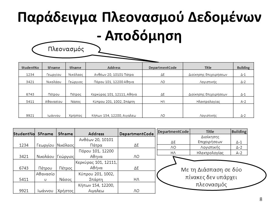 Παράδειγμα Πλεονασμού Δεδομένων - Αποδόμηση 8 Πλεονασμός Με τη Διάσπαση σε δύο πίνακες δεν υπάρχει πλεονασμός StudentNoSFnameSfnameAddressDepartmentCo