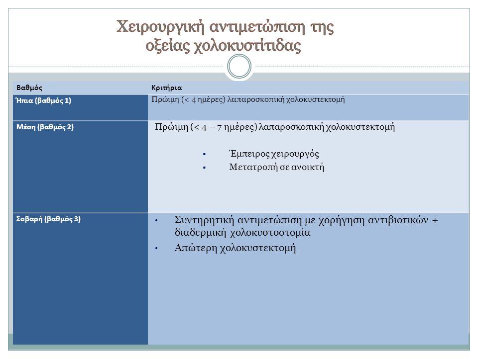 Tokyo Guidelines, HPB 2007 Strassberg, NEJM 2008 ΒαθμόςΚριτήρια Ήπια (βαθμός 1) Πρώιμη (< 4 ημέρες) λαπαροσκοπική χολοκυστεκτομή Μέση (βαθμός 2) Πρώιμ
