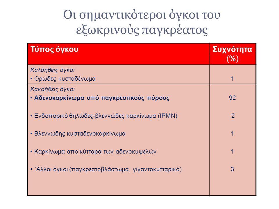 Οι σημαντικότεροι όγκοι του εξωκρινούς παγκρέατος Τύπος όγκουΣυχνότητα (%) Καλόηθεις όγκοι Ορώδες κυσταδένωμα1 Κακοήθεις όγκοι Αδενοκαρκίνωμα από παγκ