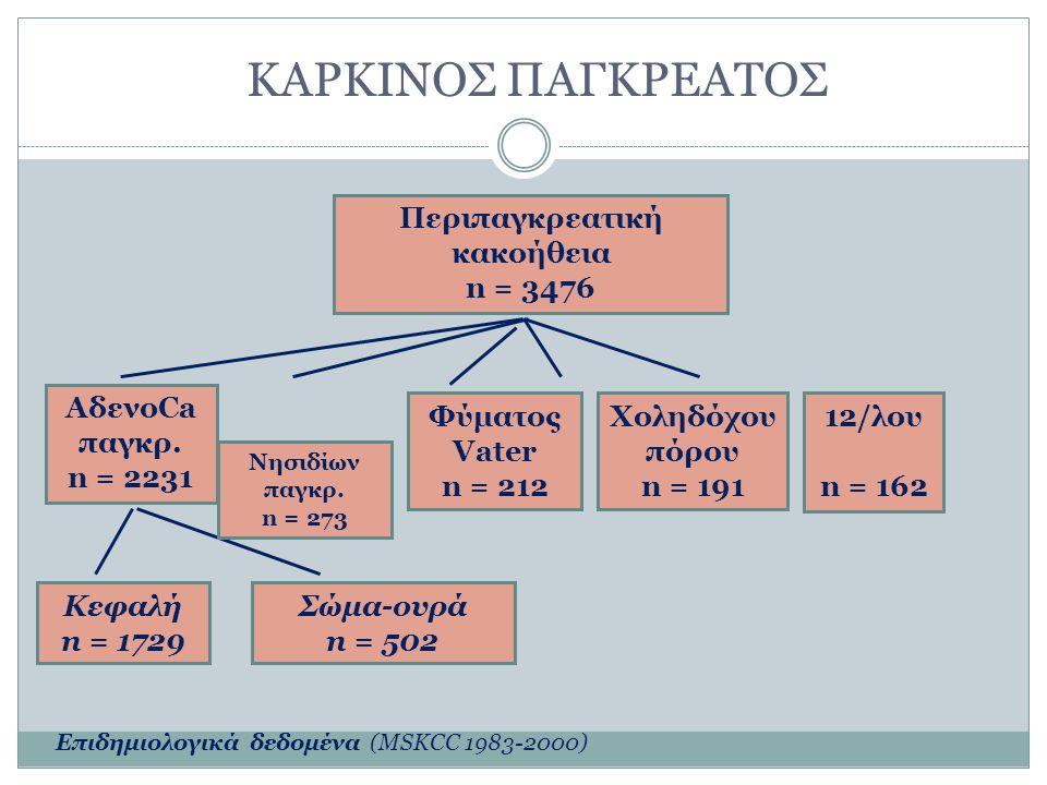 ΚΑΡΚΙΝΟΣ ΠΑΓΚΡΕΑΤΟΣ Περιπαγκρεατική κακοήθεια n = 3476 AδενοCa παγκρ. n = 2231 Κεφαλή n = 1729 Σώμα-ουρά n = 502 Νησιδίων παγκρ. n = 273 Φύματος Vater