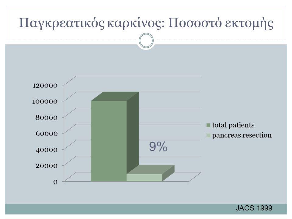 Παγκρεατικός καρκίνος: Ποσοστό εκτομής 9% JACS 1999