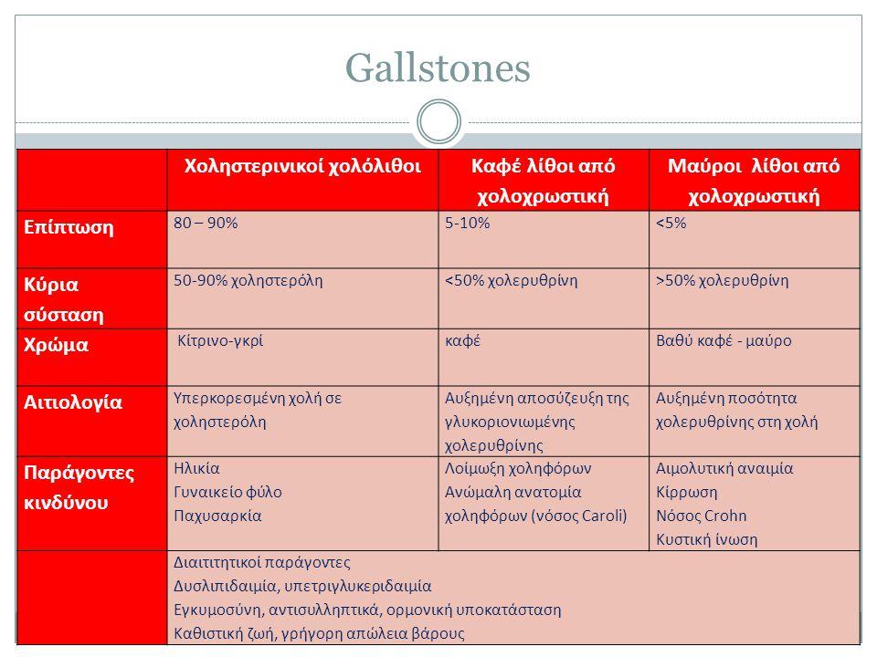 Gallstones Xοληστερινικοί χολόλιθοι Καφέ λίθοι από χολοχρωστική Μαύροι λίθοι από χολοχρωστική Επίπτωση 80 – 90%5-10%<5% Κύρια σύσταση 50-90% χοληστερό