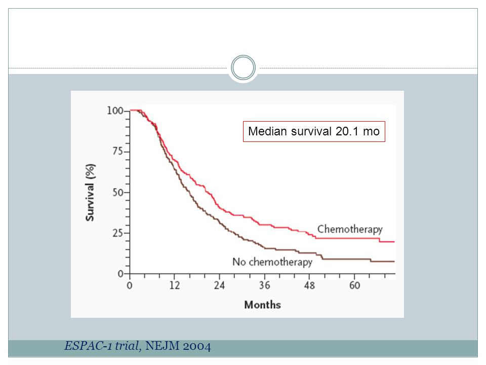 Median survival 20.1 mo ESPAC-1 trial, NEJM 2004