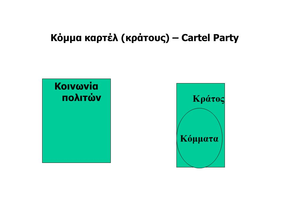 Κόμμα καρτέλ (κράτους) – Cartel Party Κοινωνία πολιτών Κόμματα Κράτος