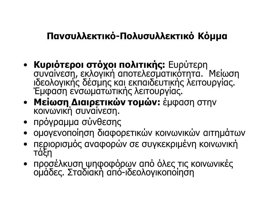 Πανσυλλεκτικό-Πολυσυλλεκτικό Κόμμα Κυριότεροι στόχοι πολιτικής: Ευρύτερη συναίνεση, εκλογική αποτελεσματικότητα.