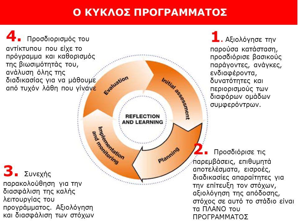Ο ΚΥΚΛΟΣ ΠΡΟΓΡΑΜΜΑΤΟΣ 1. Αξιολόγησε την παρούσα κατάσταση, προσδιόρισε βασικούς παράγοντες, ανάγκες, ενδιαφέροντα, δυνατότητες και περιορισμούς των δι