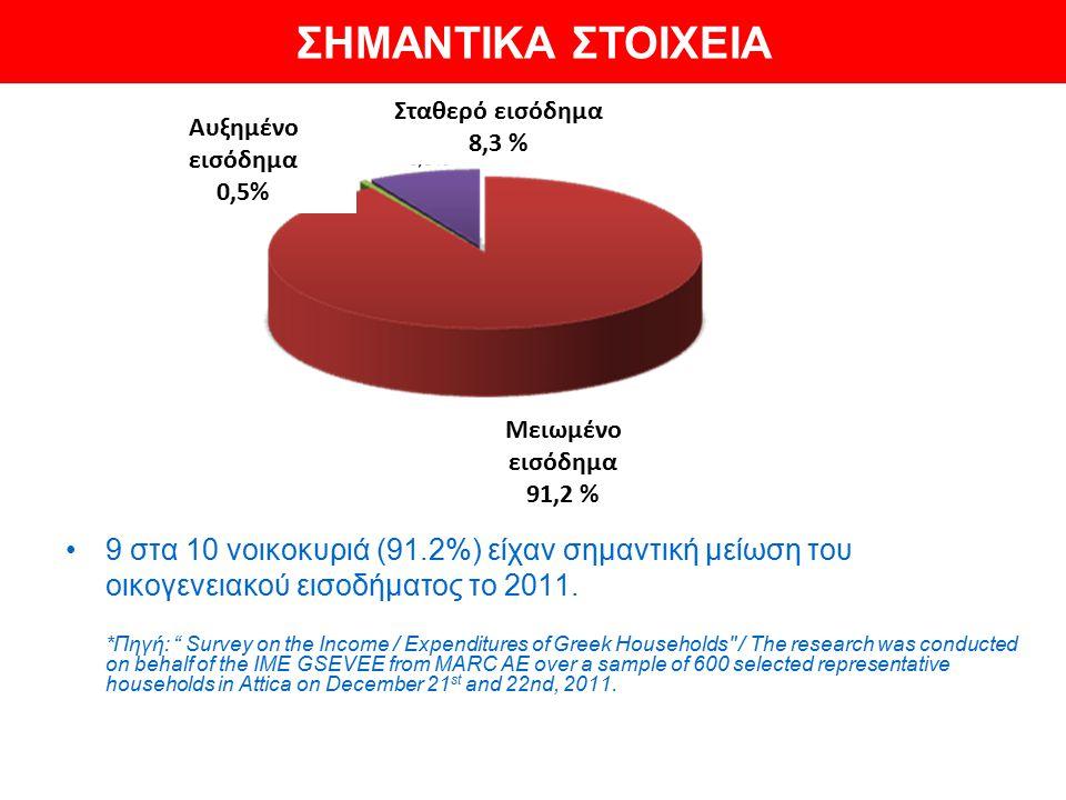 9 στα 10 νοικοκυριά (91.2%) είχαν σημαντική μείωση του οικογενειακού εισοδήματος το 2011.