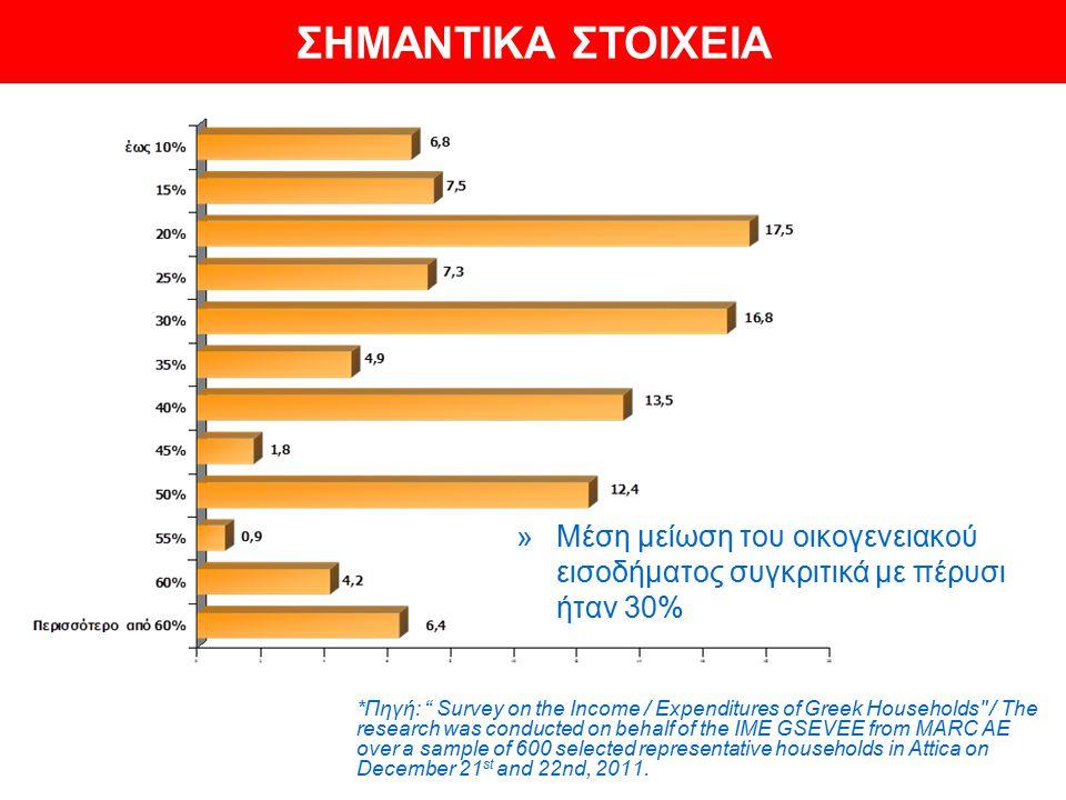 """»Μέση μείωση του οικογενειακού εισοδήματος συγκριτικά με πέρυσι ήταν 30% *Πηγή: """" Survey on the Income / Expenditures of Greek Households"""