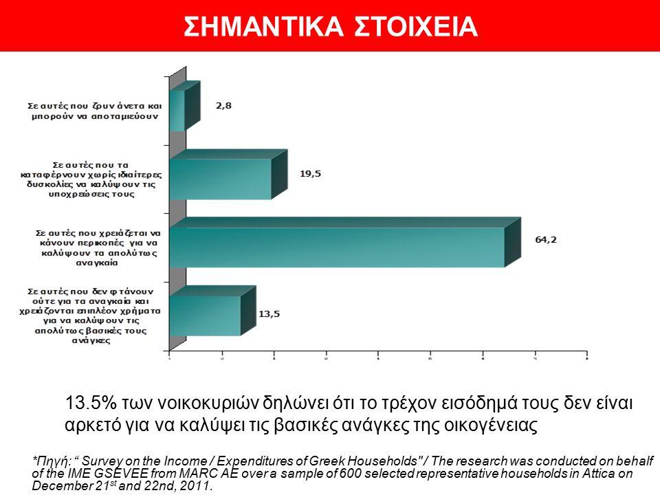 """13.5% των νοικοκυριών δηλώνει ότι το τρέχον εισόδημά τους δεν είναι αρκετό για να καλύψει τις βασικές ανάγκες της οικογένειας *Πηγή: """" Survey on the I"""