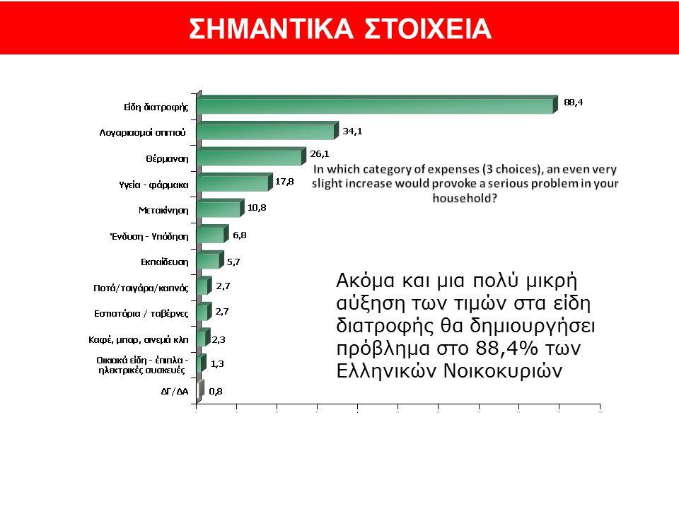 Ακόμα και μια πολύ μικρή αύξηση των τιμών στα είδη διατροφής θα δημιουργήσει πρόβλημα στο 88,4% των Ελληνικών Νοικοκυριών