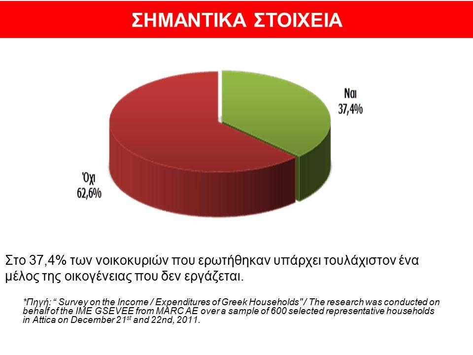 """Στο 37,4% των νοικοκυριών που ερωτήθηκαν υπάρχει τουλάχιστον ένα μέλος της οικογένειας που δεν εργάζεται. *Πηγή: """" Survey on the Income / Expenditures"""
