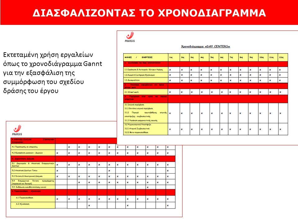 ΔΙΑΣΦΑΛΙΖΟΝΤΑΣ ΤΟ ΧΡΟΝΟΔΙΑΓΡΑΜΜΑ Εκτεταμένη χρήση εργαλείων όπως το χρονοδιάγραμμα Gannt για την εξασφάλιση της συμμόρφωση του σχεδίου δράσης του έργο