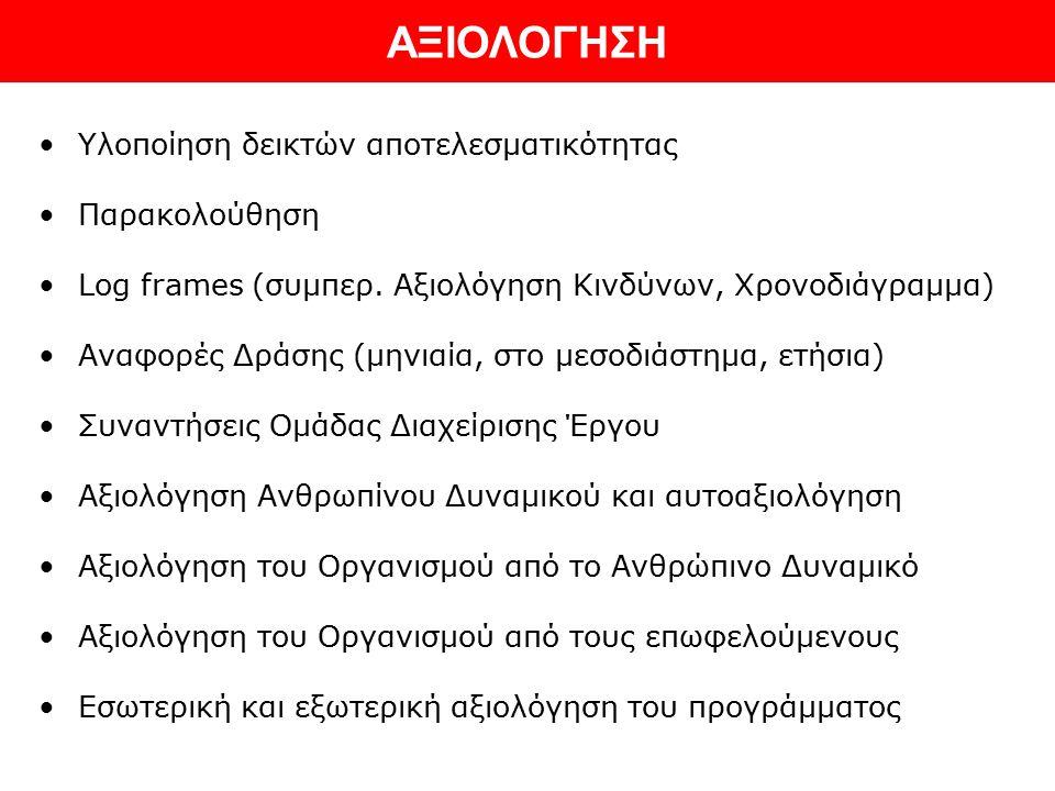ΑΞΙΟΛΟΓΗΣΗ Υλοποίηση δεικτών αποτελεσματικότητας Παρακολούθηση Log frames (συμπερ.