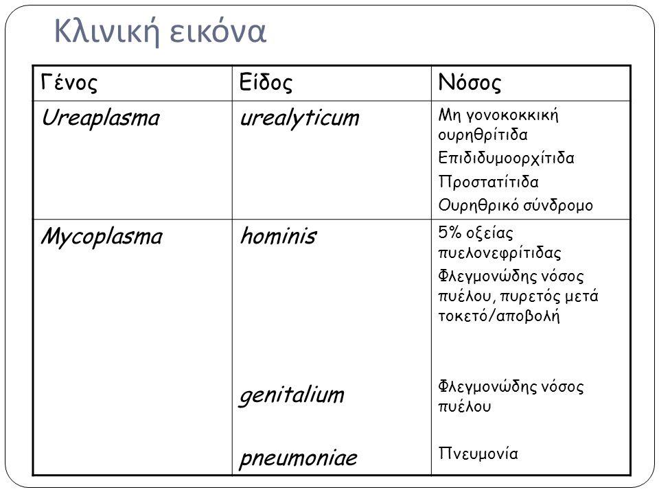 Κλινική εικόνα ΓένοςΕίδοςΝόσος Ureaplasmaurealyticum Μη γονοκοκκική ουρηθρίτιδα Επιδιδυμοορχίτιδα Προστατίτιδα Ουρηθρικό σύνδρομο Mycoplasmahominis ge