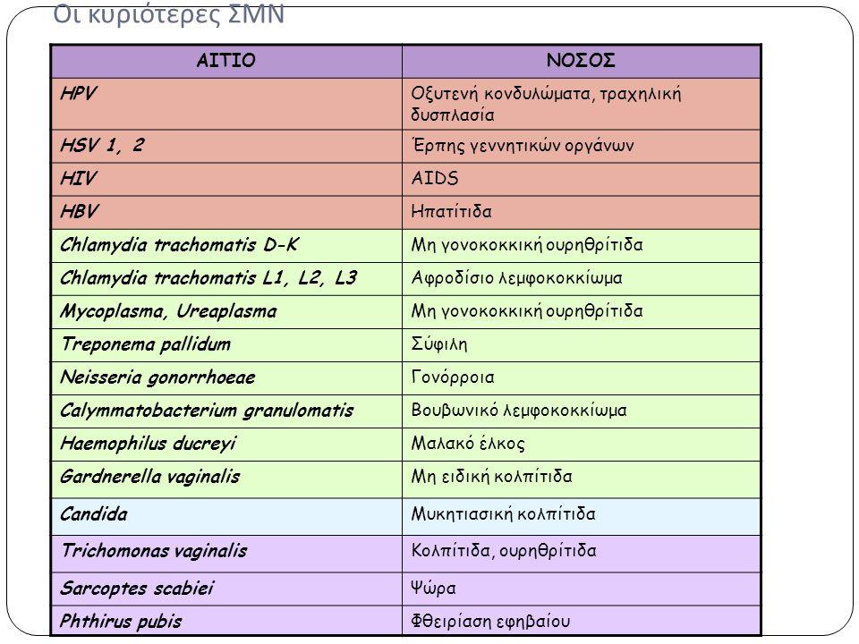 Οι κυριότερες ΣΜΝ ΑΙΤΙΟΝΟΣΟΣ HPVΟξυτενή κονδυλώματα, τραχηλική δυσπλασία HSV 1, 2Έρπης γεννητικών οργάνων HIVAIDS HBVΗπατίτιδα Chlamydia trachomatis D