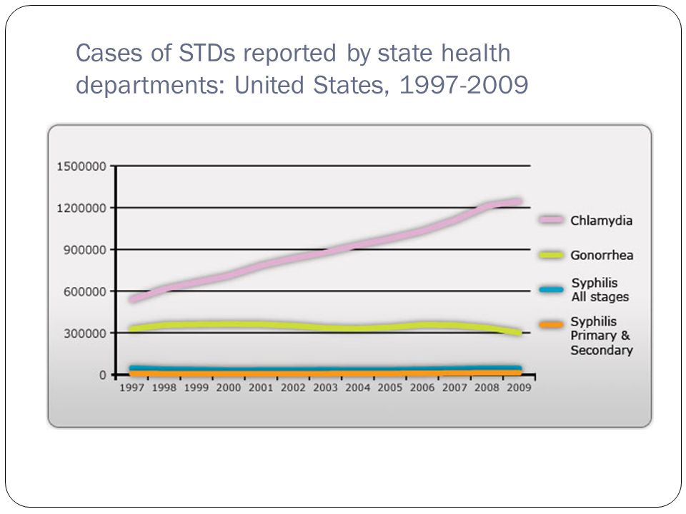 Cases of STDs reported by state health departments: United States, 1997-2009