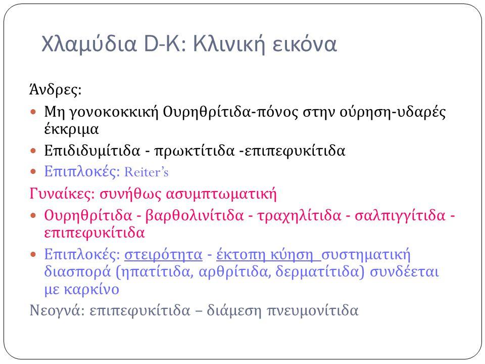 Χλαμύδια D-K: K λινική εικόνα Άνδρες : Μη γονοκοκκική Ουρηθρίτιδα - πόνος στην ούρηση - υδαρές έκκριμα Επιδιδυμίτιδα - πρωκτίτιδα - επιπεφυκίτιδα Επιπ