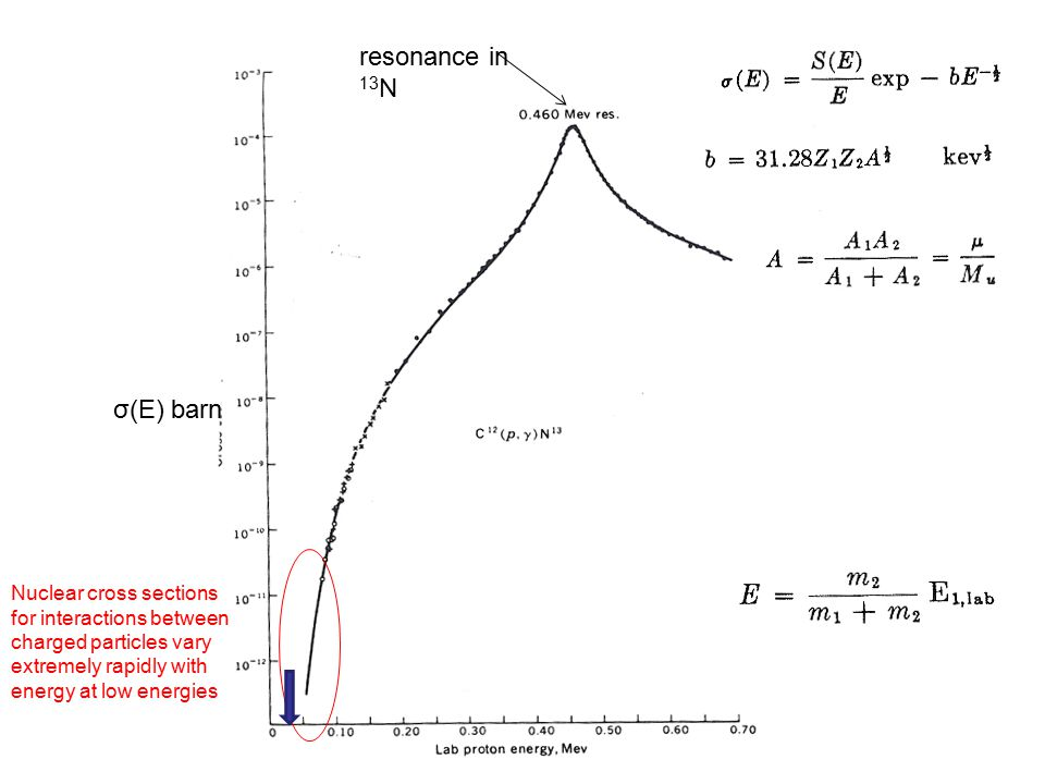 σ(Ε) barn Nuclear cross sections for interactions between charged particles vary extremely rapidly with energy at low energies resonance in 13 N